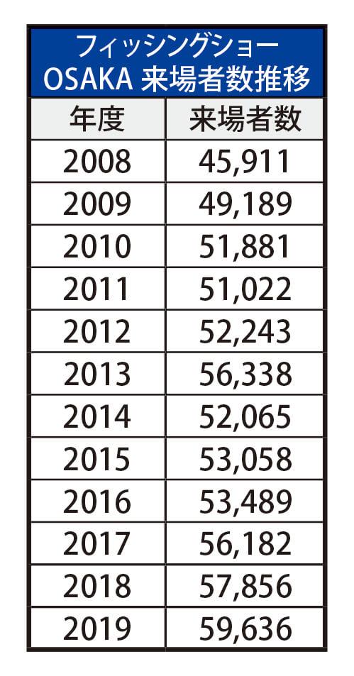 過去12年のフィッシングショーOSAKA来場者数推移表