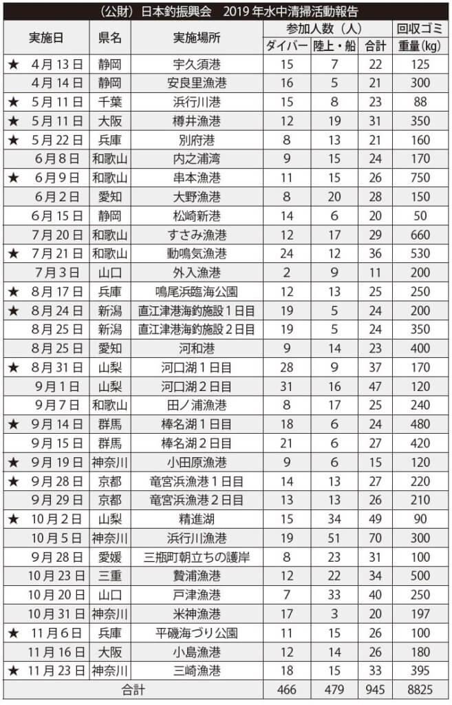 (公財)日本釣振興会2019年水中清掃活動報告の表