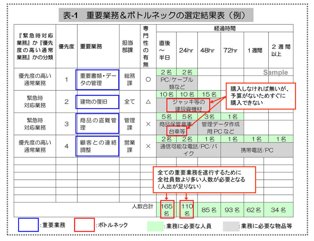 国土交通省九州地方整備局武雄河川事務所「水害版BCP」