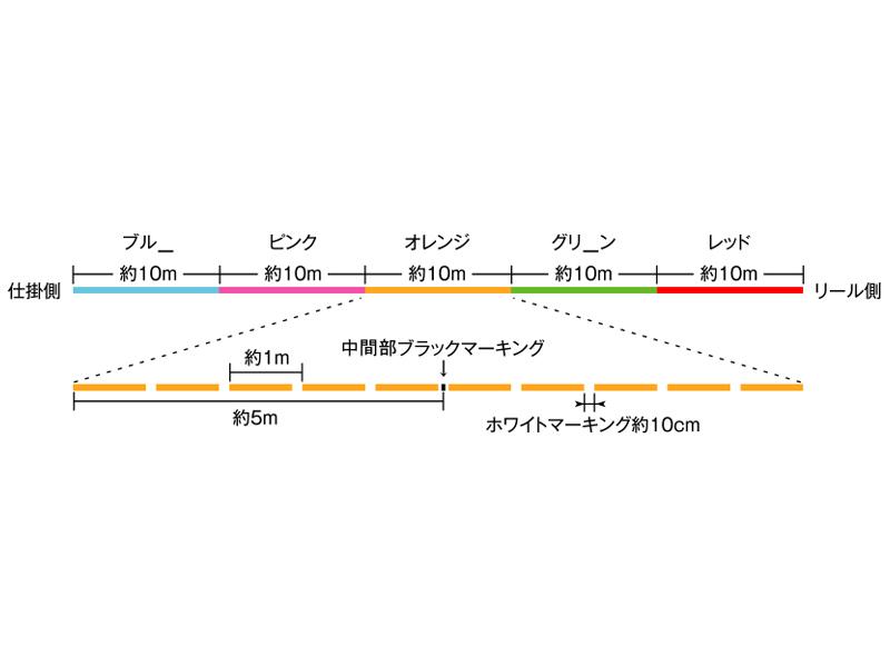 サンラインSIGLON PE×4図